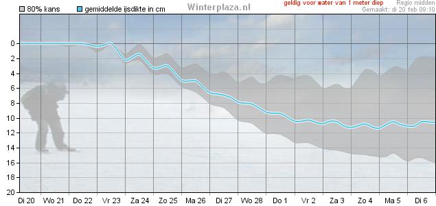 De ijsgroeipluim van Winterplaza